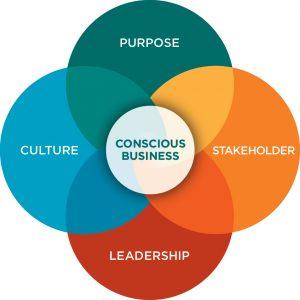CC Principles