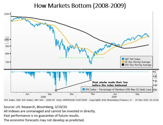 Market Bottom Chart